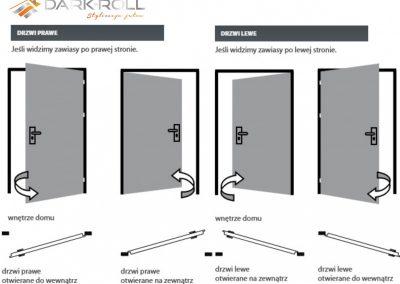 Kierunek drzwi - jak określić?